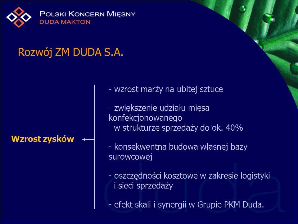 Rozwój ZM DUDA S.A. - wzrost marży na ubitej sztuce