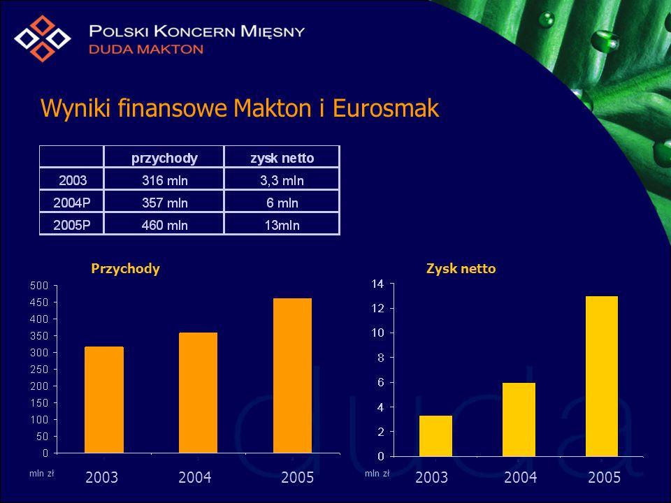 Wyniki finansowe Makton i Eurosmak