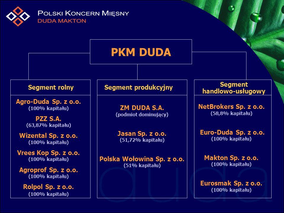 PKM DUDA Segment handlowo-usługowy Segment rolny Segment produkcyjny