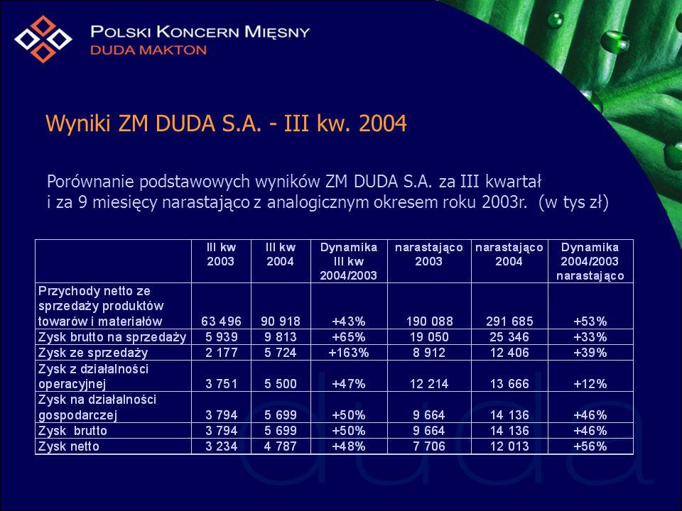 Wyniki ZM DUDA S.A. - III kw. 2004