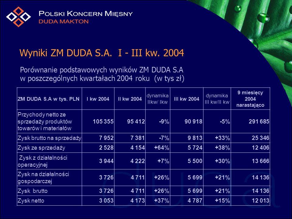Wyniki ZM DUDA S.A. I - III kw. 2004