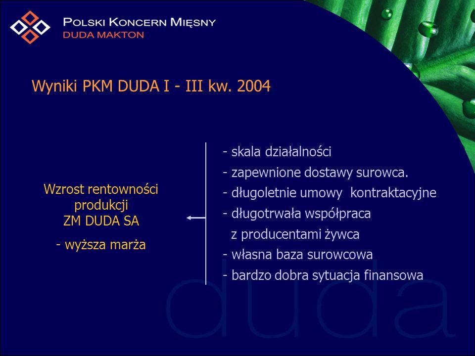 Wzrost rentowności produkcji ZM DUDA SA