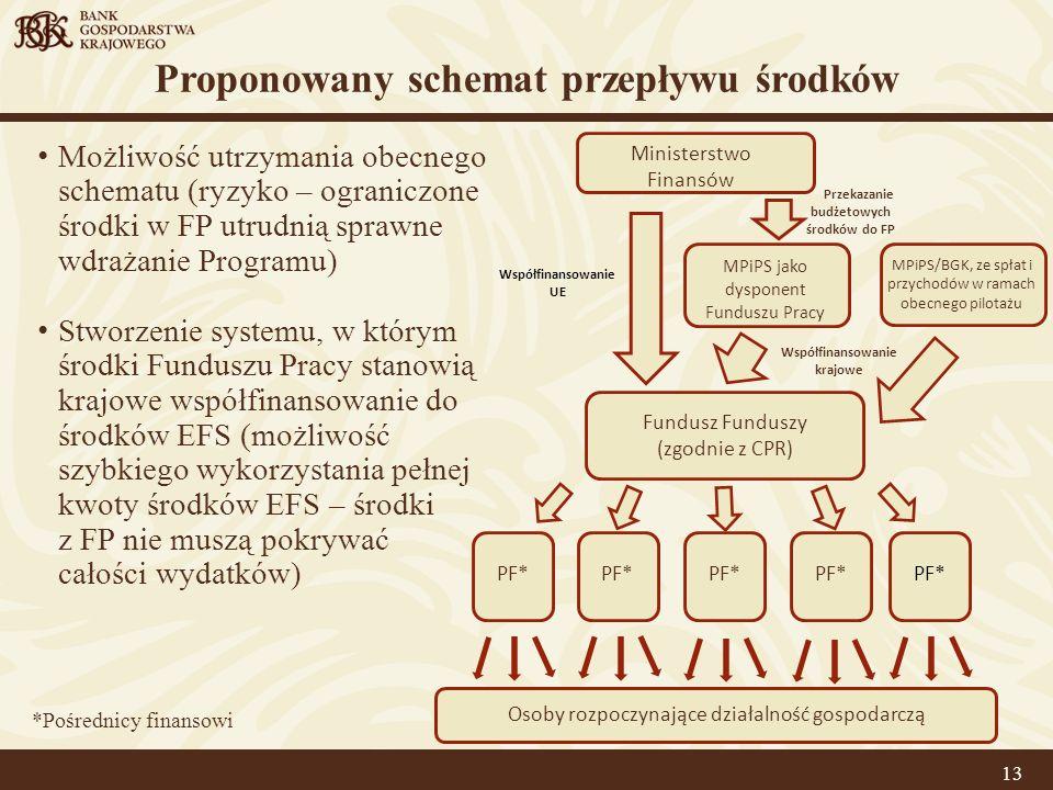 Proponowany schemat przepływu środków
