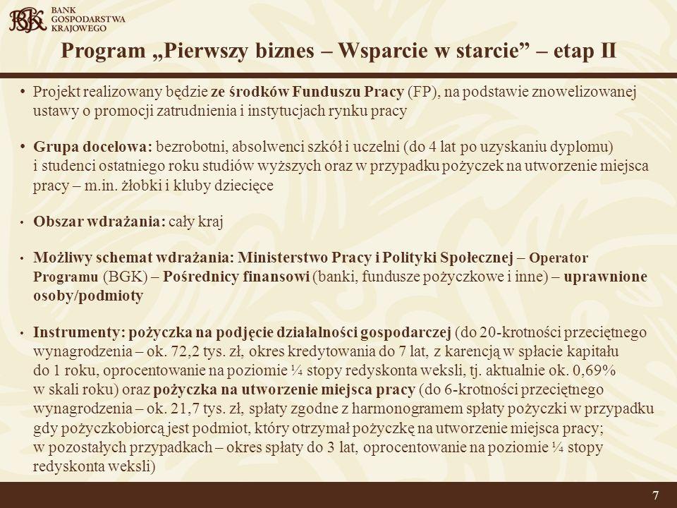 """Program """"Pierwszy biznes – Wsparcie w starcie – etap II"""