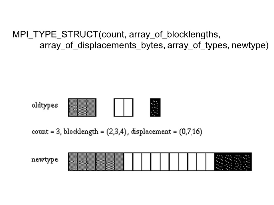 MPI_TYPE_STRUCT(count, array_of_blocklengths,