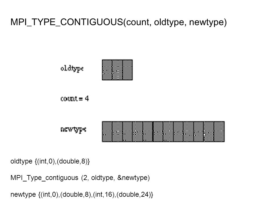 MPI_TYPE_CONTIGUOUS(count, oldtype, newtype)