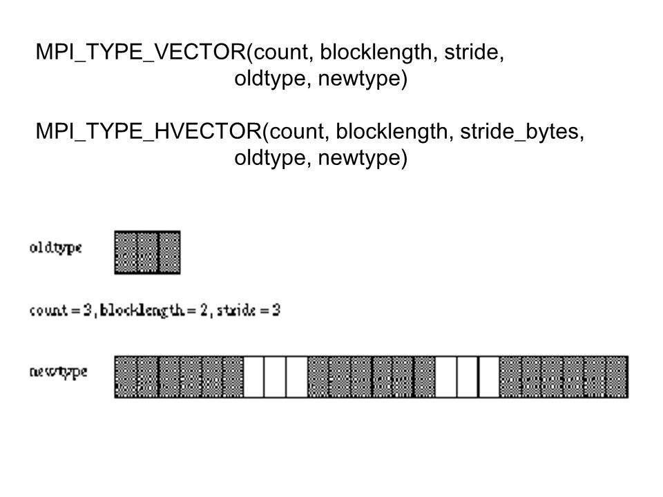 MPI_TYPE_VECTOR(count, blocklength, stride,
