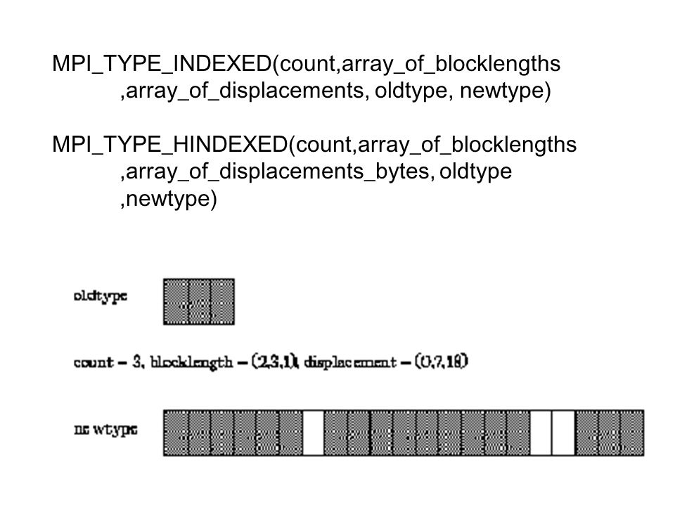 MPI_TYPE_INDEXED(count,array_of_blocklengths