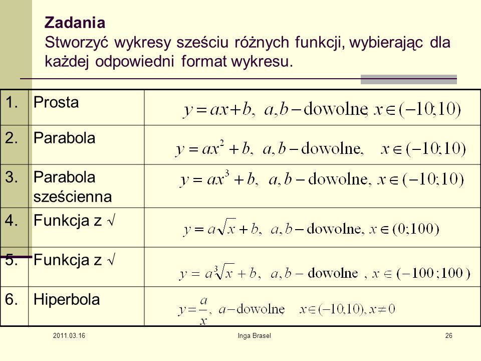 Zadania Stworzyć wykresy sześciu różnych funkcji, wybierając dla każdej odpowiedni format wykresu.