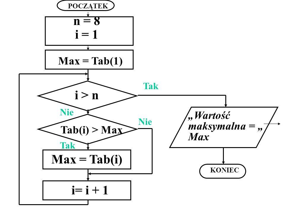 n = 8 i = 1 i > n Max = Tab(i) i= i + 1