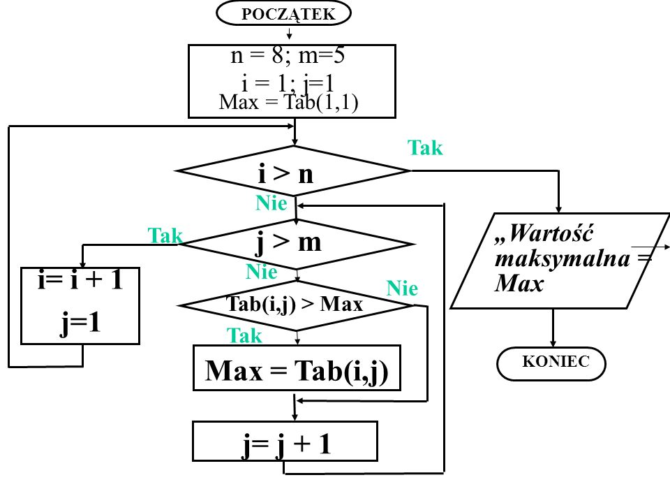i > n j > m i= i + 1 j=1 Max = Tab(i,j) j= j + 1