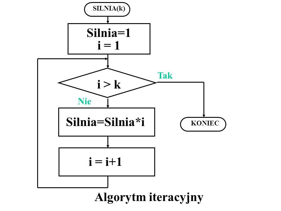 Silnia=1 i = 1 i > k Silnia=Silnia*i i = i+1 Algorytm iteracyjny
