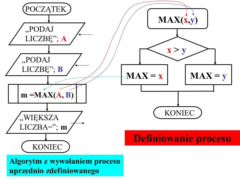 Definiowanie procesu MAX(x,y) x > y MAX = x MAX = y POCZĄTEK