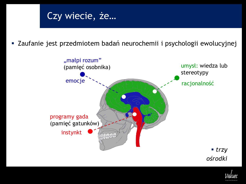 """Czy wiecie, że… Zaufanie jest przedmiotem badań neurochemii i psychologii ewolucyjnej. """"małpi rozum (pamięć osobnika)"""