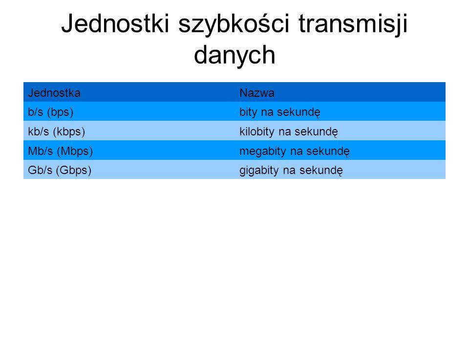 Jednostki szybkości transmisji danych
