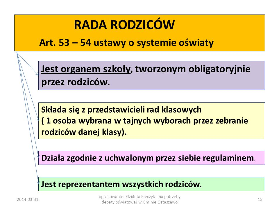 Art. 53 – 54 ustawy o systemie oświaty