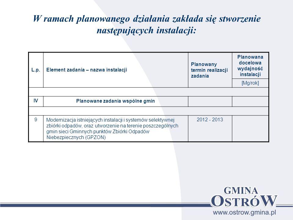 Planowana docelowa wydajność instalacji Planowane zadania wspólne gmin