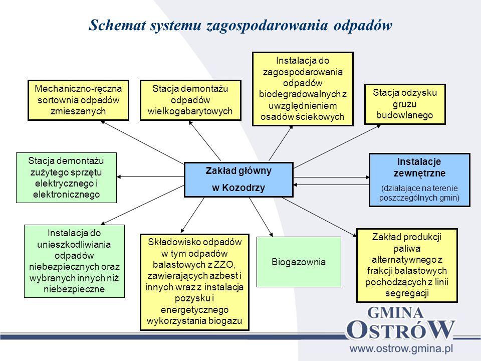 Schemat systemu zagospodarowania odpadów Instalacje zewnętrzne