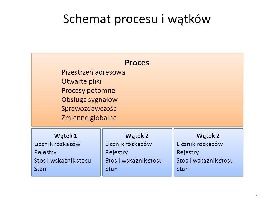 Schemat procesu i wątków