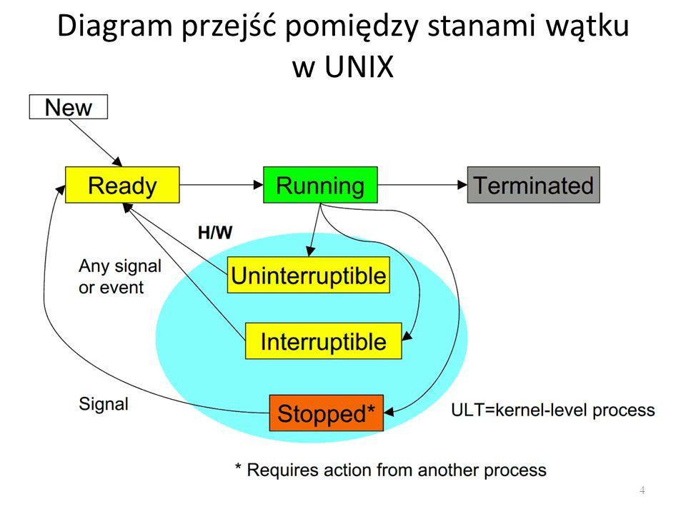 Diagram przejść pomiędzy stanami wątku w UNIX