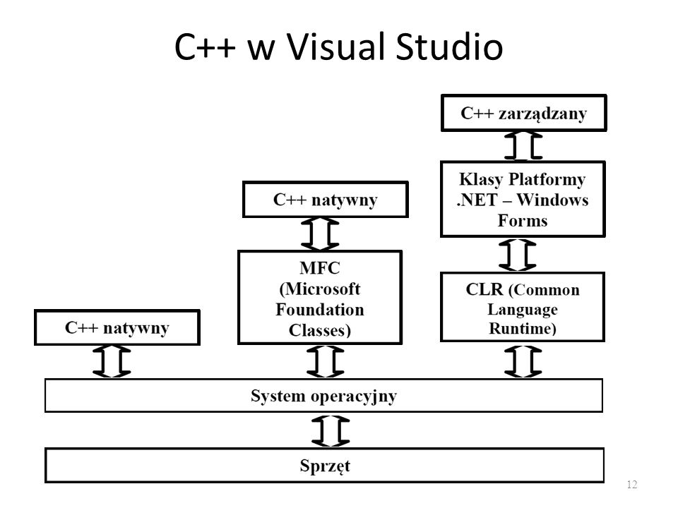 C++ w Visual Studio