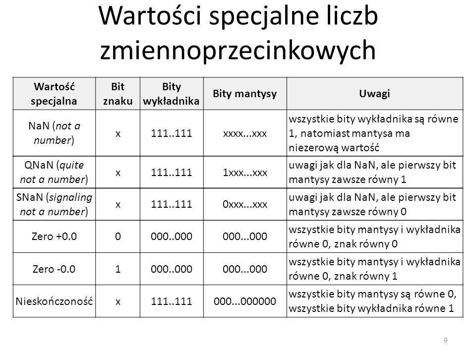 Wartości specjalne liczb zmiennoprzecinkowych