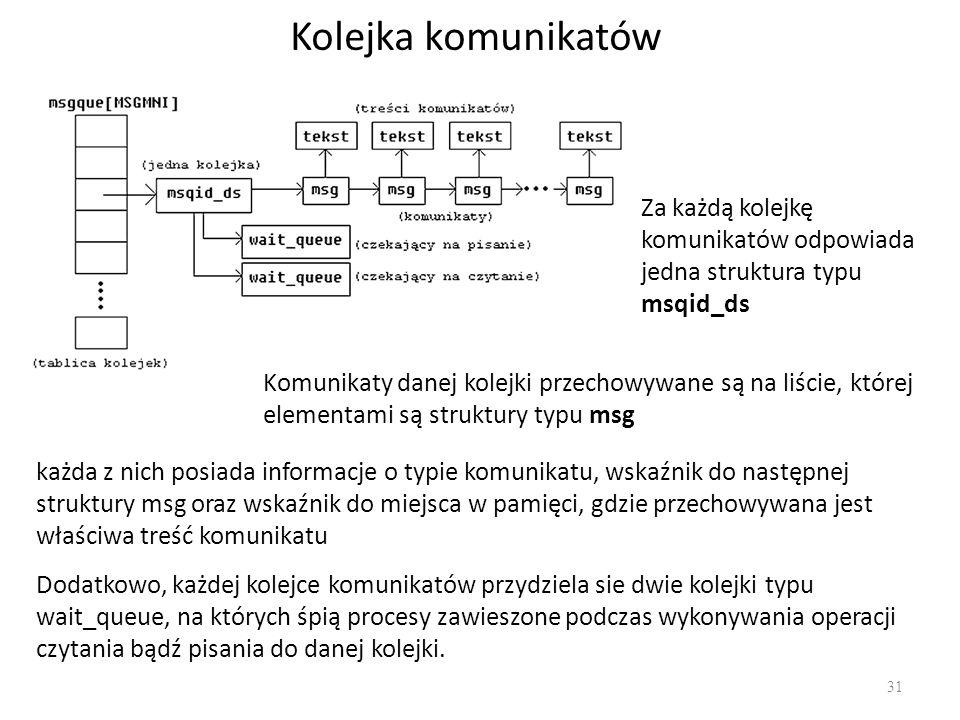 Kolejka komunikatów Za każdą kolejkę komunikatów odpowiada jedna struktura typu msqid_ds.