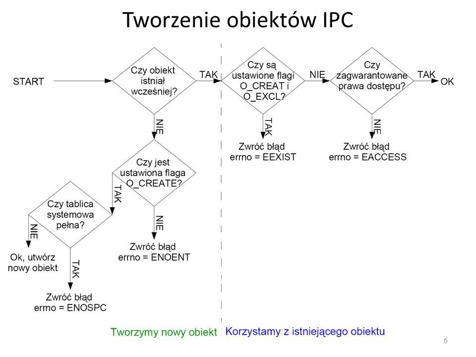 Tworzenie obiektów IPC