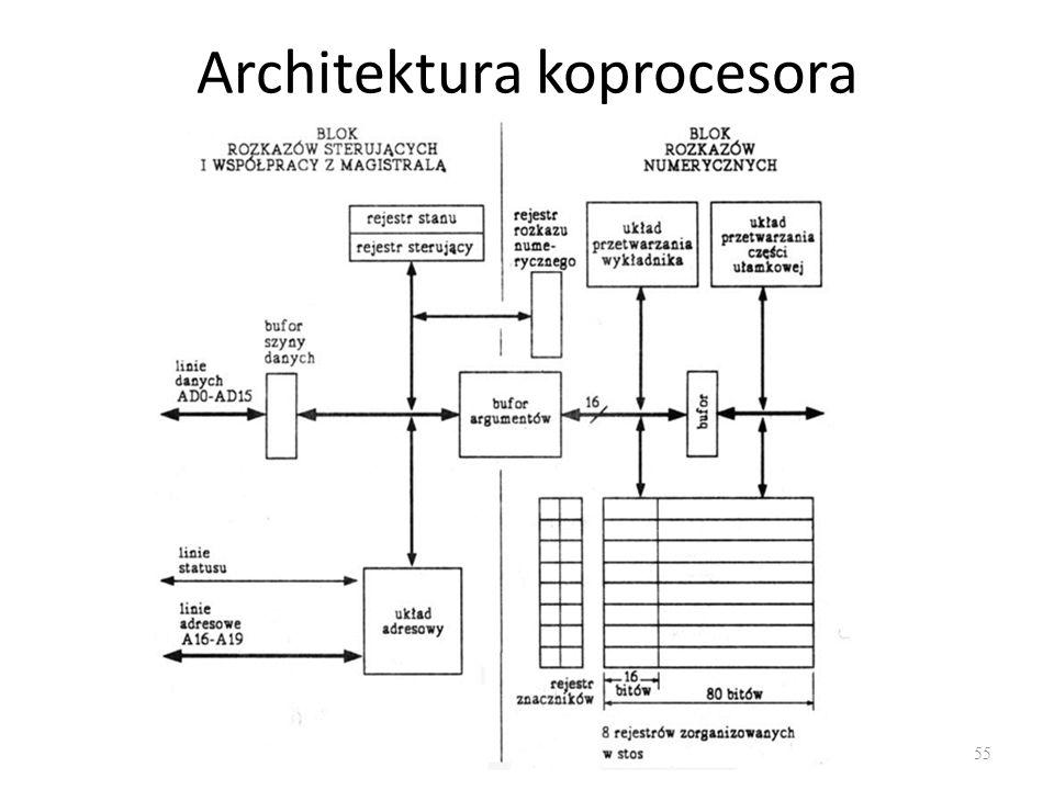 Architektura koprocesora