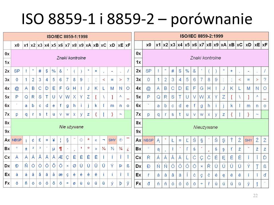 ISO 8859-1 i 8859-2 – porównanie