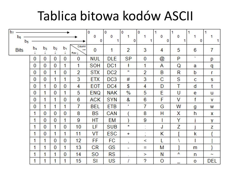 Tablica bitowa kodów ASCII