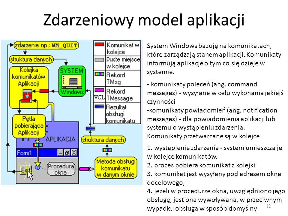 Zdarzeniowy model aplikacji
