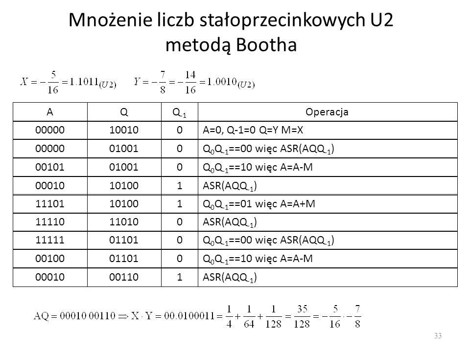 Mnożenie liczb stałoprzecinkowych U2 metodą Bootha