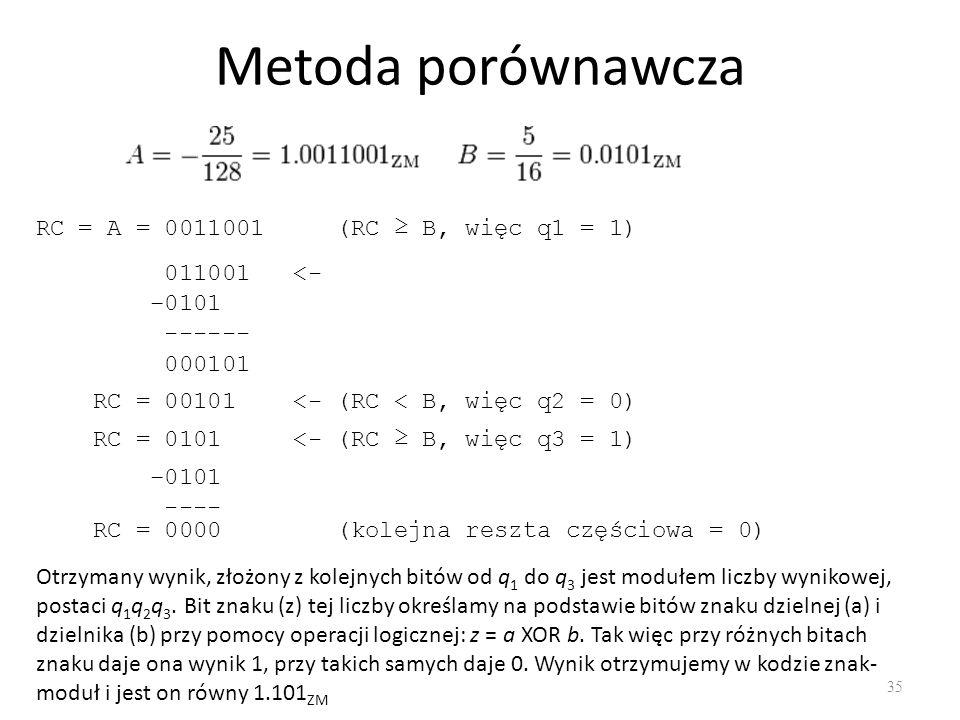 Metoda porównawcza RC = A = 0011001 (RC ≥ B, więc q1 = 1) 011001 <-