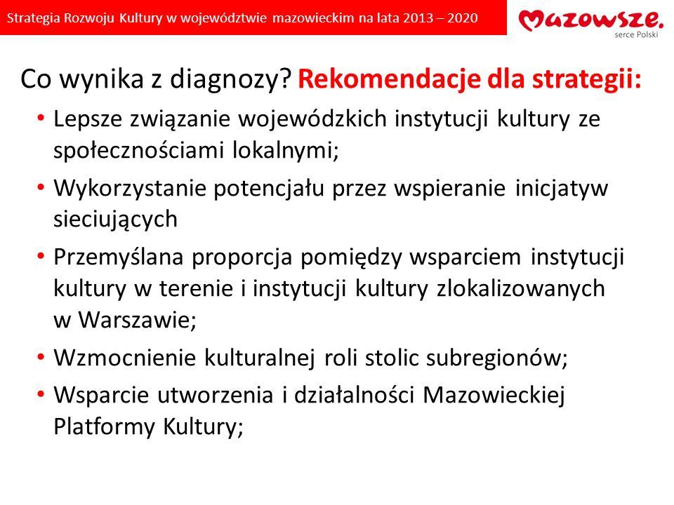 Co wynika z diagnozy Rekomendacje dla strategii: