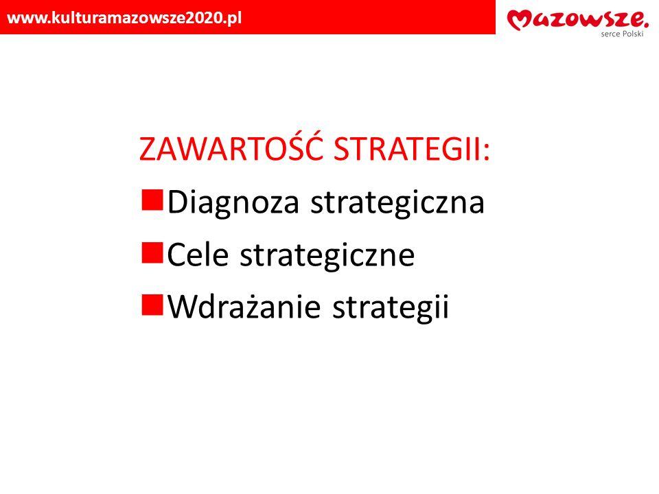 Diagnoza strategiczna Cele strategiczne Wdrażanie strategii