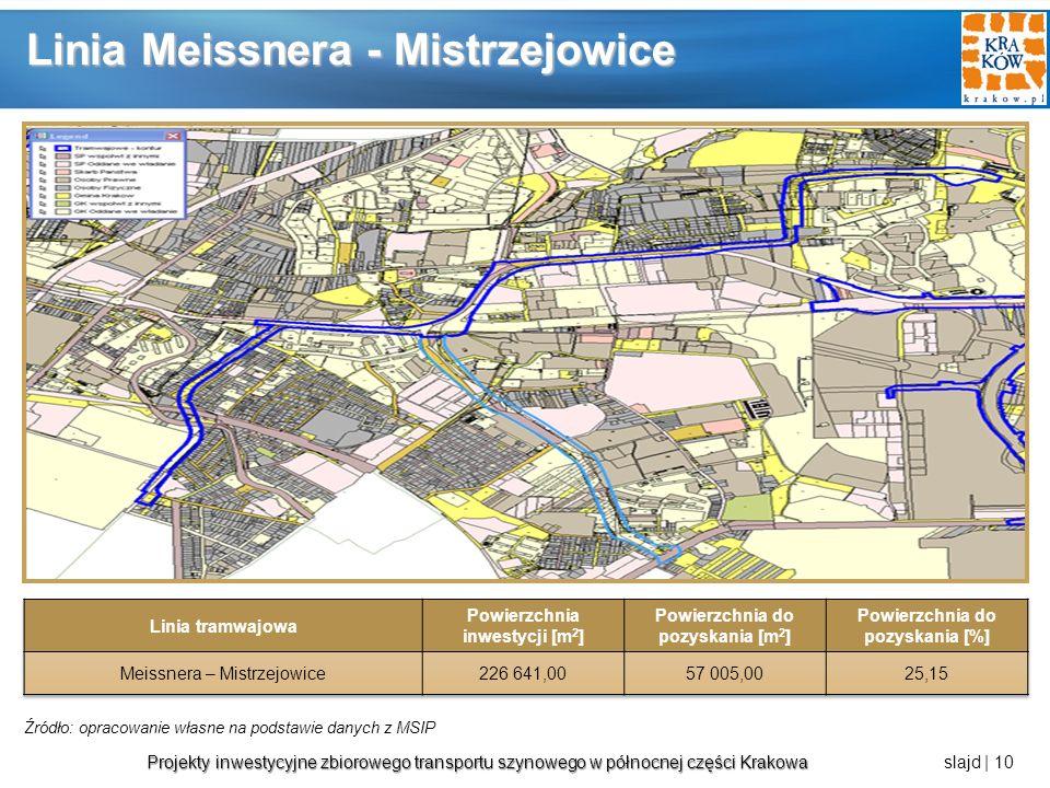 Linia Meissnera - Mistrzejowice
