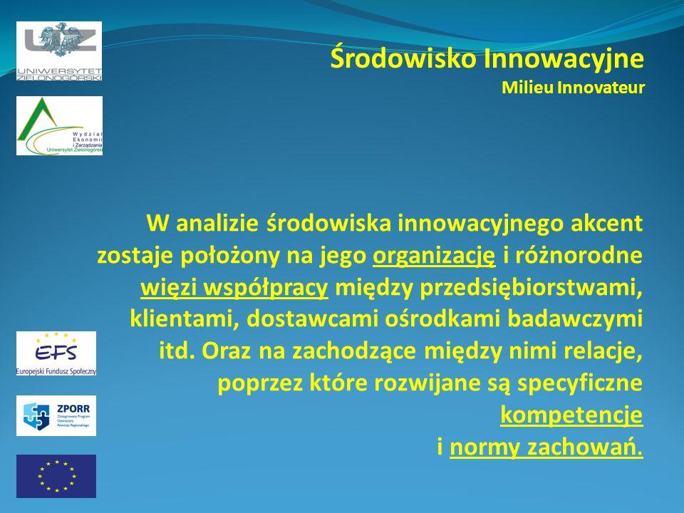 Środowisko Innowacyjne