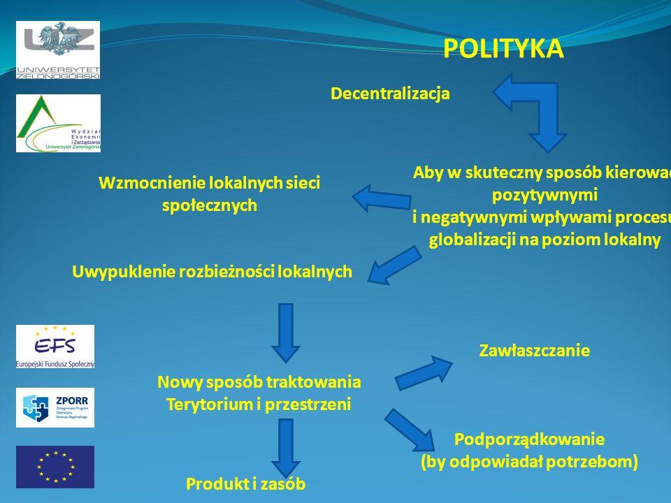 POLITYKA Decentralizacja