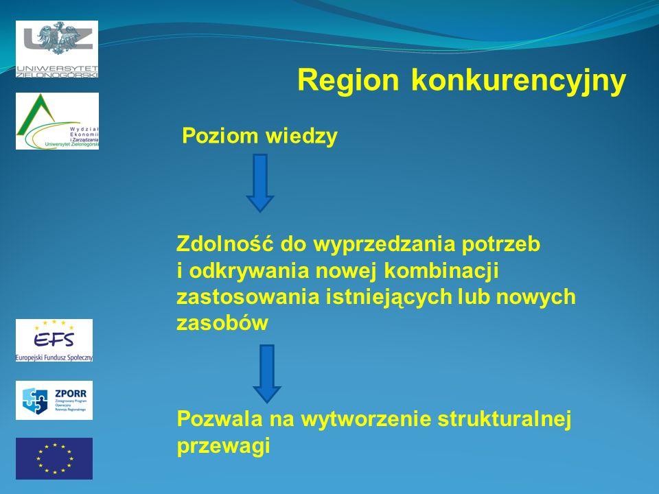 Region konkurencyjny Poziom wiedzy