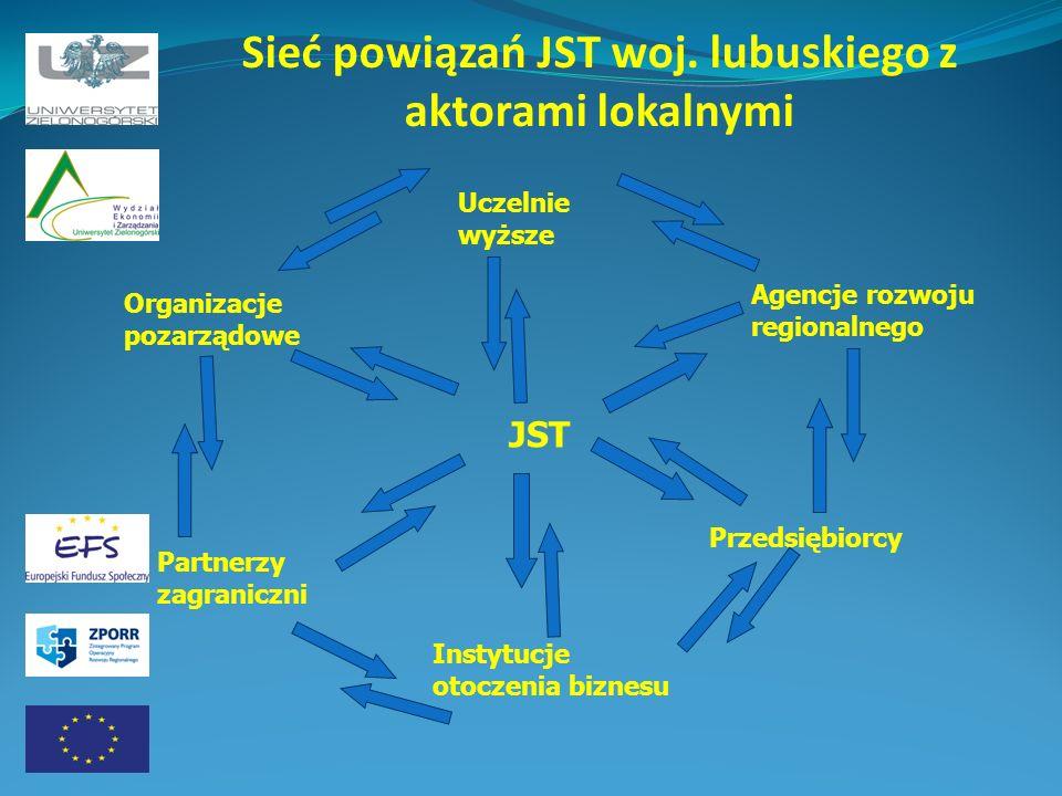 Sieć powiązań JST woj. lubuskiego z aktorami lokalnymi