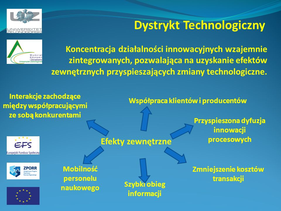 Dystrykt Technologiczny