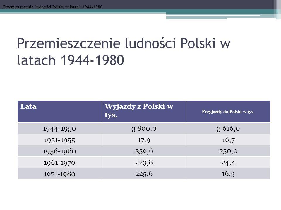 Przemieszczenie ludności Polski w latach 1944-1980