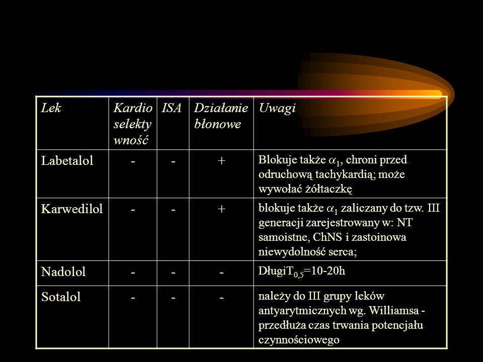 Lek Kardioselektywność ISA Działanie błonowe Uwagi Labetalol - +
