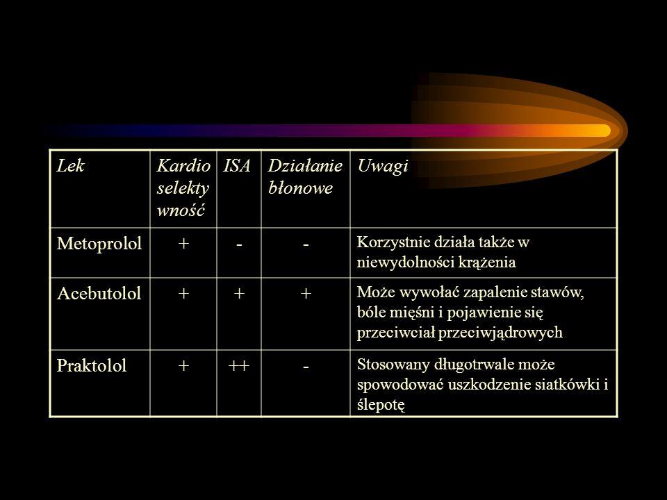 Lek Kardioselektywność ISA Działanie błonowe Uwagi Metoprolol + -