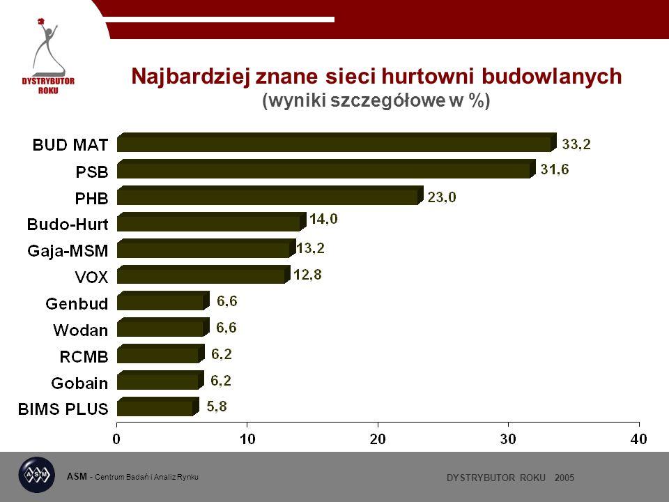 Najbardziej znane sieci hurtowni budowlanych (wyniki szczegółowe w %)