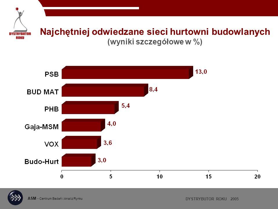 Najchętniej odwiedzane sieci hurtowni budowlanych (wyniki szczegółowe w %)