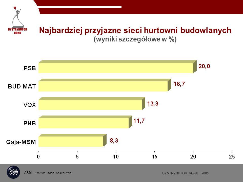 Najbardziej przyjazne sieci hurtowni budowlanych (wyniki szczegółowe w %)