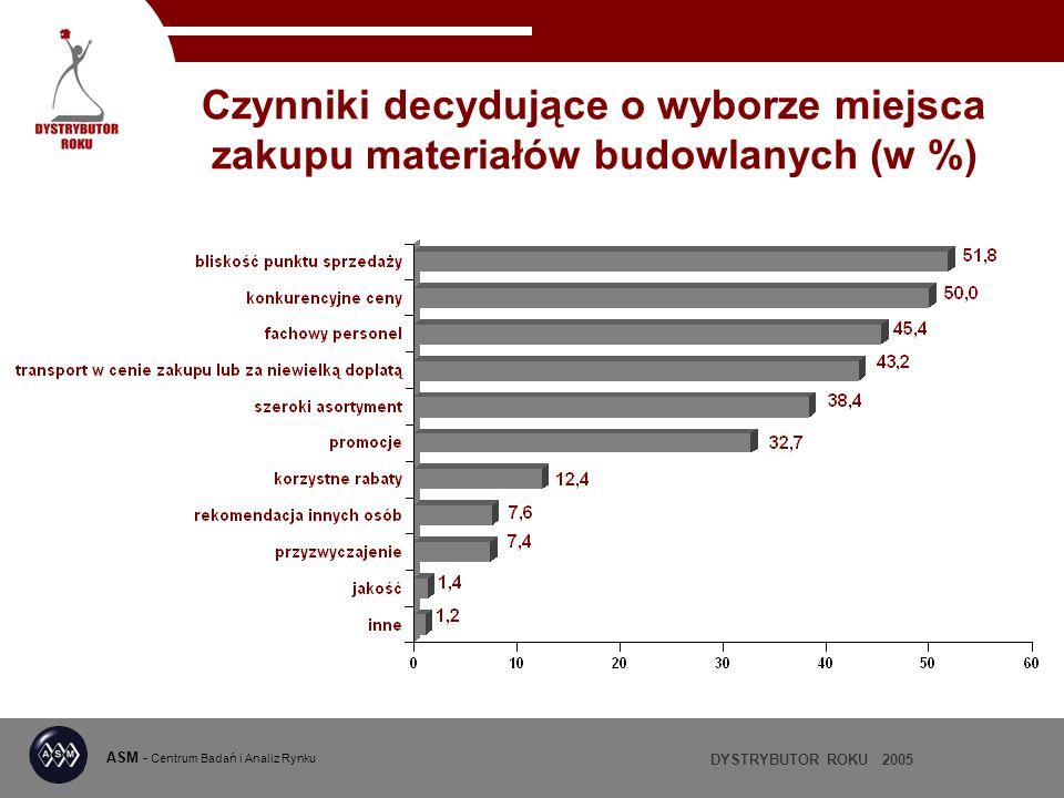 Czynniki decydujące o wyborze miejsca zakupu materiałów budowlanych (w %)