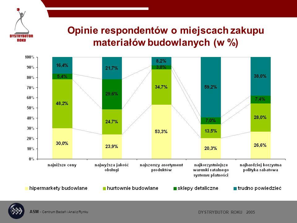 Opinie respondentów o miejscach zakupu materiałów budowlanych (w %)